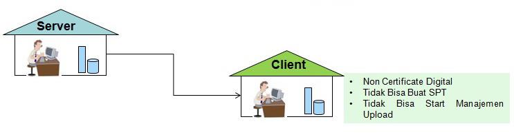 e-faktur-di-LAN