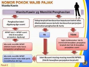 pendaftaran-dan-penghapusan-npwp-wanita-kawin