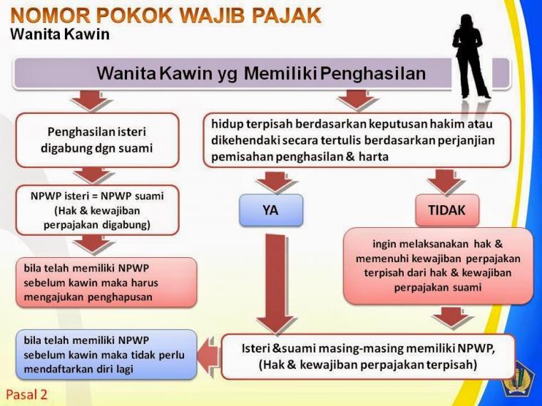 cara mengajukan penghapusan npwp wanita kawin forum pajak indonesia