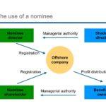 surat-pengakuan-nominee